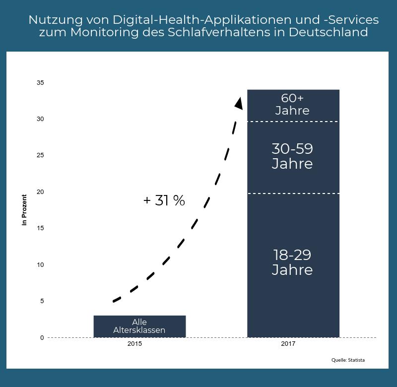 Entwicklung der Nutzung von Digital-Health-Applikationen