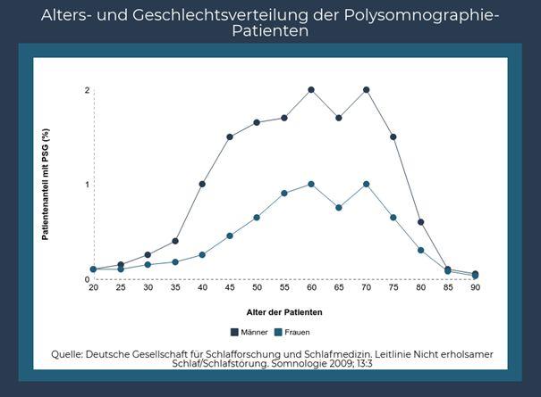 statistik-polysomnographie-patienten