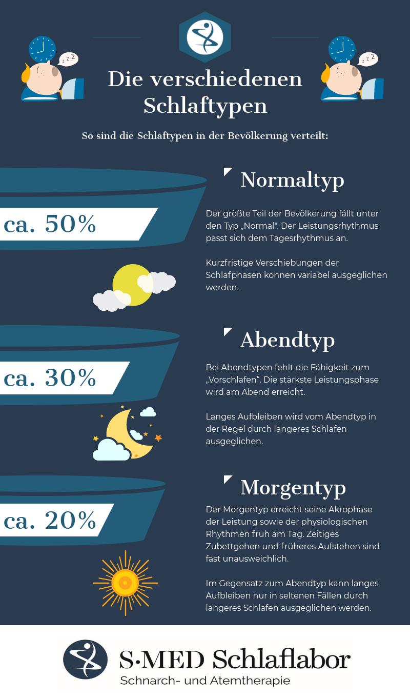Infografik zu den verschiedenen Schlaftypen